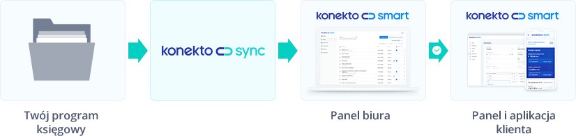 Konfiguracja KonektoSync